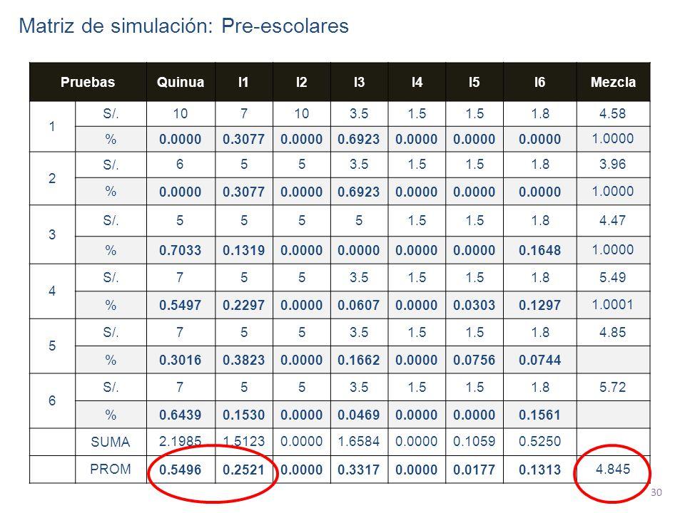 30 PruebasQuinuaI1I2I3I4I5I6Mezcla 1 S/. 107 3.51.5 1.84.58 % 0.00000.30770.00000.69230.0000 1.0000 2 S/. 6553.51.5 1.83.96 % 0.00000.30770.00000.6923