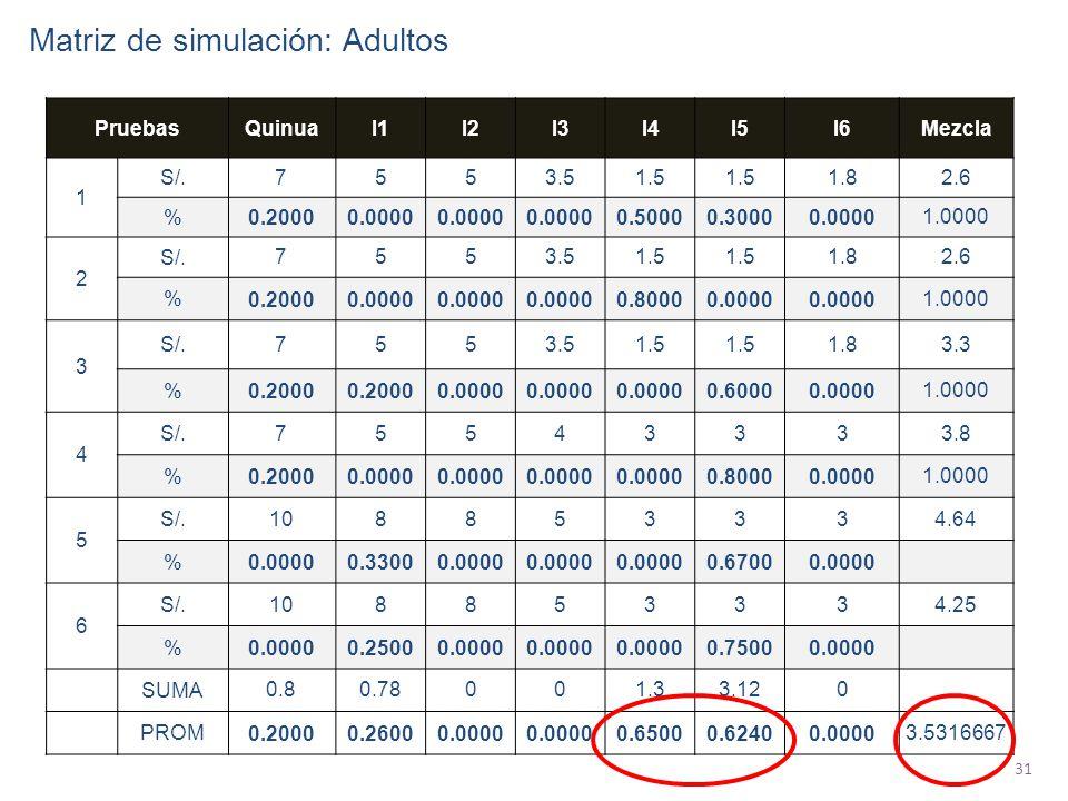 31 PruebasQuinuaI1I2I3I4I5I6Mezcla 1 S/. 7553.51.5 1.82.6 % 0.20000.0000 0.50000.30000.00001.0000 2 S/. 7553.51.5 1.82.6 % 0.20000.0000 0.80000.0000 1