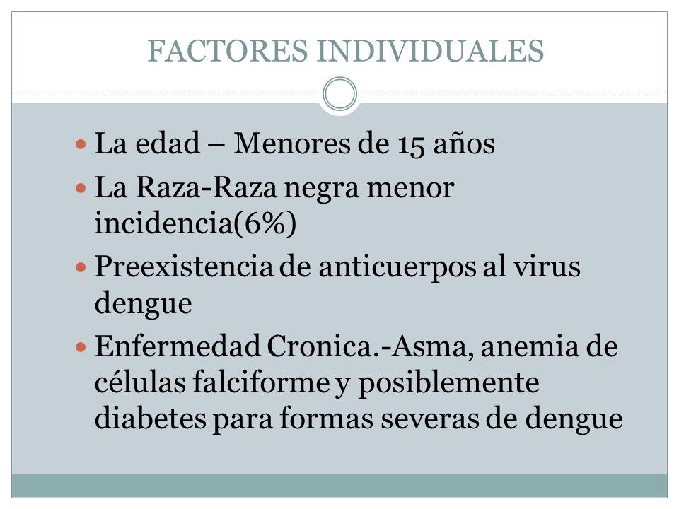 FACTORES INDIVIDUALES La edad – Menores de 15 años La Raza-Raza negra menor incidencia(6%) Preexistencia de anticuerpos al virus dengue Enfermedad Cro