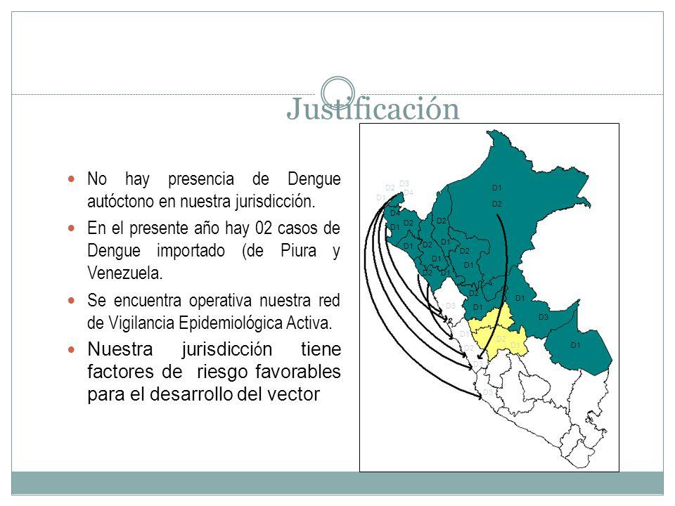 Justificación No hay presencia de Dengue autóctono en nuestra jurisdicción. En el presente año hay 02 casos de Dengue importado (de Piura y Venezuela.