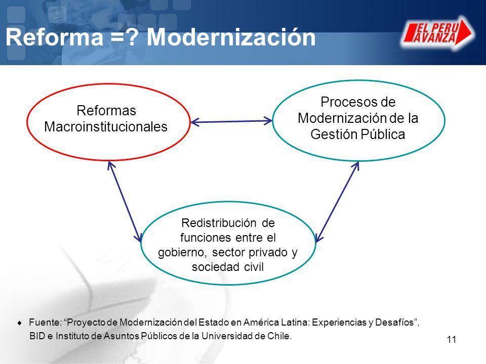11 Reforma =? Modernización Reformas Macroinstitucionales Procesos de Modernización de la Gestión Pública Redistribución de funciones entre el gobiern