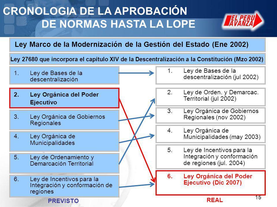 15 CRONOLOGIA DE LA APROBACIÓN DE NORMAS HASTA LA LOPE 1.Ley de Bases de la descentralización (jul 2002) 2.Ley de Orden. y Demarcac. Territorial (jul