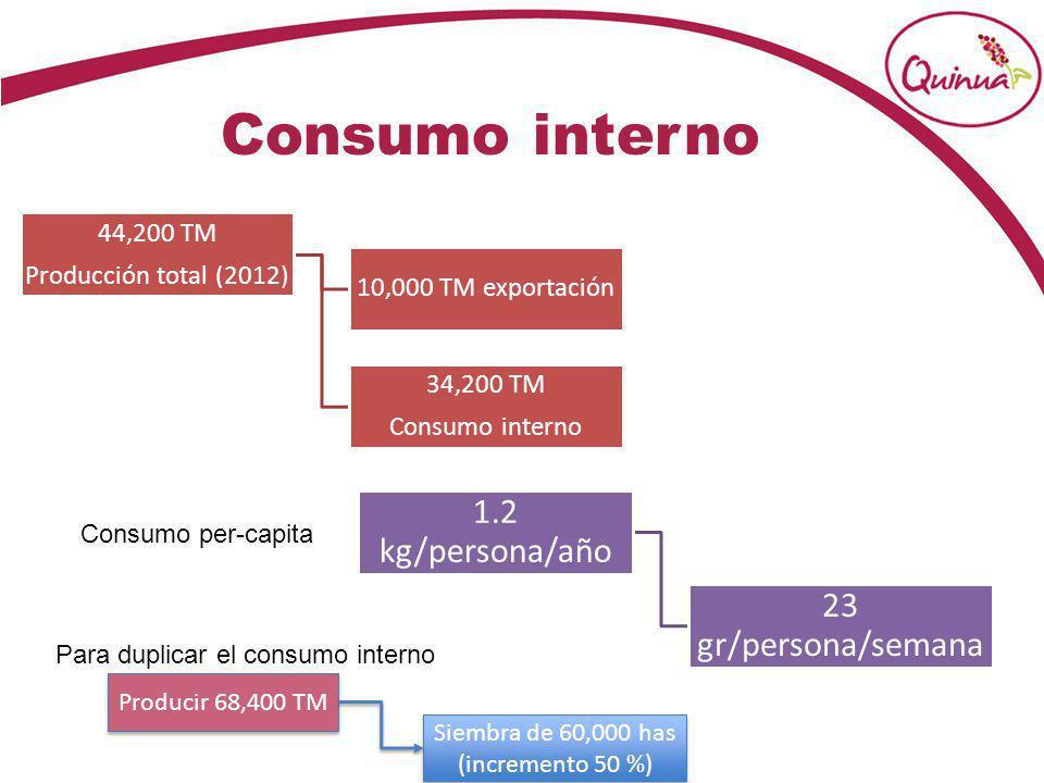 Consumo interno 44,200 TM Producción total (2012) 10,000 TM exportación 34,200 TM Consumo interno 1.2 kg/persona/año 23 gr/persona/semana Producir 68,