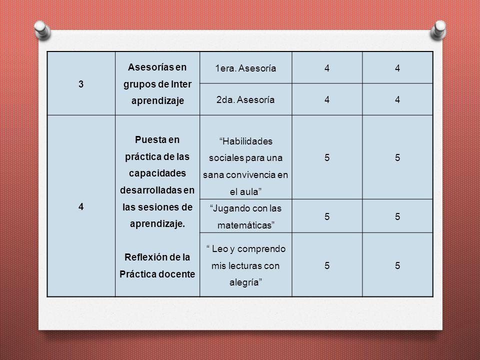 3 Asesorías en grupos de Inter aprendizaje 1era. Asesoría44 2da. Asesoría44 4 Puesta en práctica de las capacidades desarrolladas en las sesiones de a