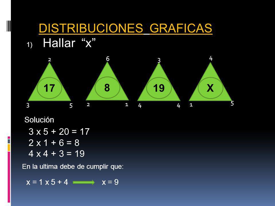 DISTRIBUCIONES GRAFICAS 1) Hallar x 12 8 6 19 44 3 X 1 4 5 17 2 3 5 Solución 3 x 5 + 20 = 17 2 x 1 + 6 = 8 4 x 4 + 3 = 19 En la ultima debe de cumplir