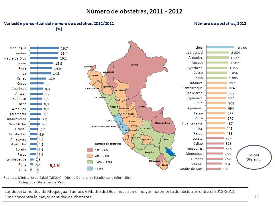 Número de obstetras, 2011 - 2012 Variación porcentual del número de obstetras, 2012/2011 (%) Número de obstetras, 2012 5,4 % Fuentes: Ministerio de Sa