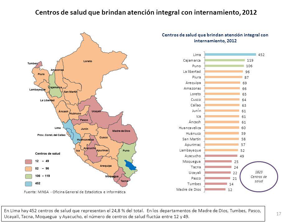 Centros de salud que brindan atención integral con internamiento, 2012 1823 Centros de salud En Lima hay 452 centros de salud que representan el 24,8