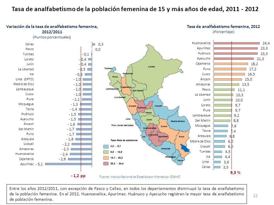 - 1,2 pp Tasa de analfabetismo femenina, 2012 (Porcentaje) 9,3 % Tasa de analfabetismo de la población femenina de 15 y más años de edad, 2011 - 2012