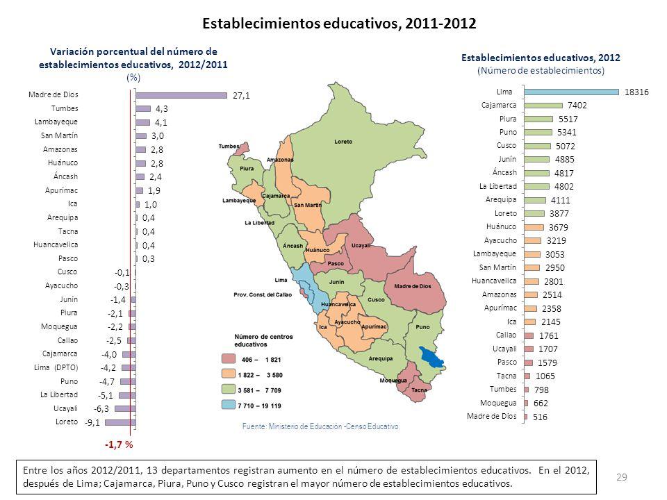 Establecimientos educativos, 2011-2012 -1,7 % Fuente: Ministerio de Educación -Censo Educativo Variación porcentual del número de establecimientos edu