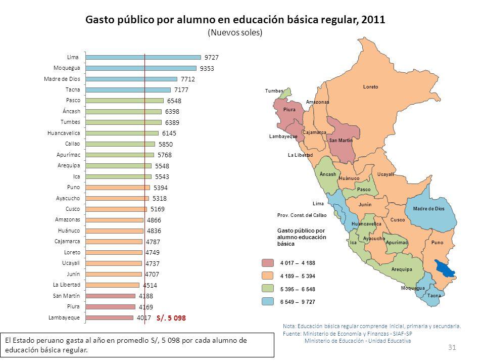 Gasto público por alumno en educación básica regular, 2011 (Nuevos soles) Loreto Ica Lima Áncash Tumbes La Libertad Lambayeque Piura San Martín Amazon