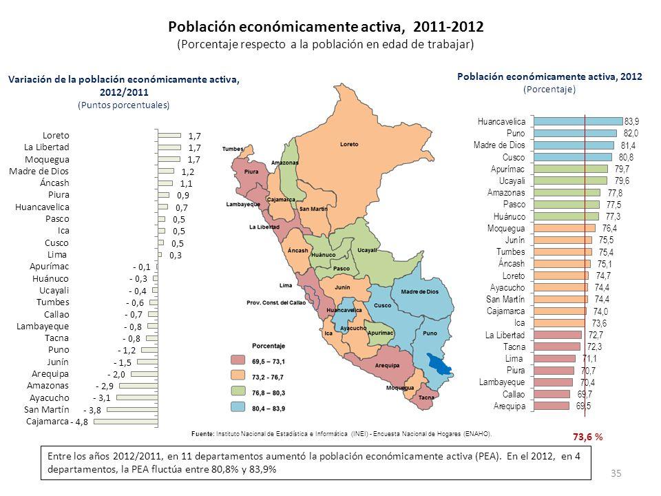 Población económicamente activa, 2011-2012 (Porcentaje respecto a la población en edad de trabajar) Variación de la población económicamente activa, 2