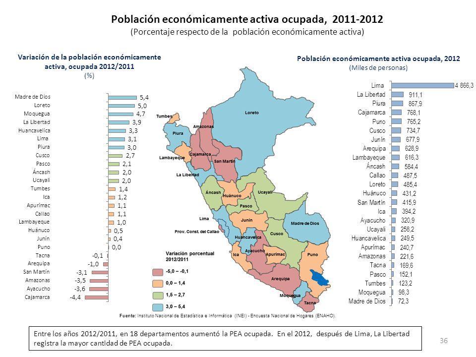 Población económicamente activa ocupada, 2011-2012 (Porcentaje respecto de la población económicamente activa) Variación de la población económicament