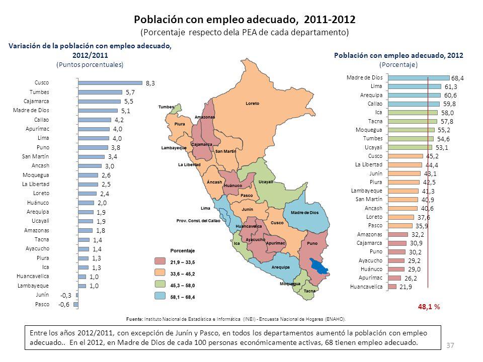 Población con empleo adecuado, 2011-2012 (Porcentaje respecto dela PEA de cada departamento) Variación de la población con empleo adecuado, 2012/2011