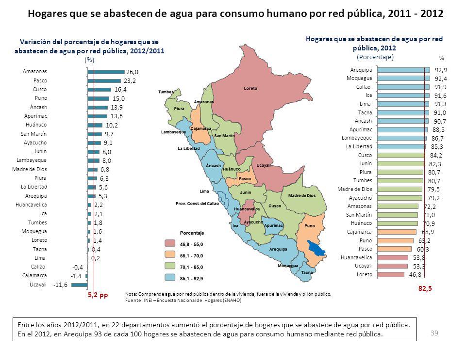 Hogares que se abastecen de agua para consumo humano por red pública, 2011 - 2012 Hogares que se abastecen de agua por red pública, 2012 (Porcentaje)