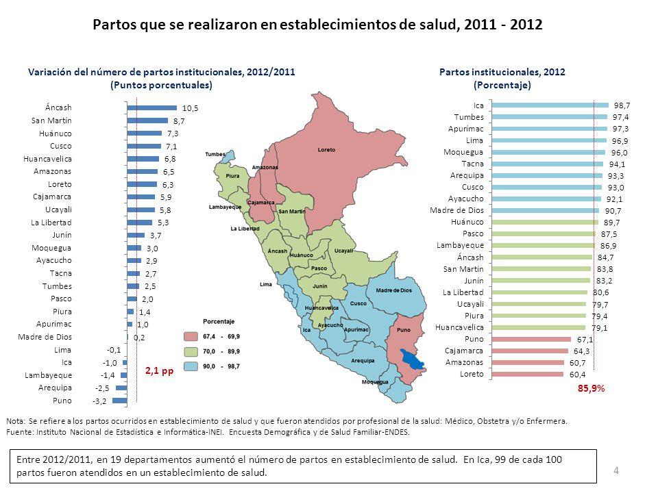 Partos que se realizaron en establecimientos de salud, 2011 - 2012 4 85,9% 2,1 pp Nota: Se refiere a los partos ocurridos en establecimiento de salud