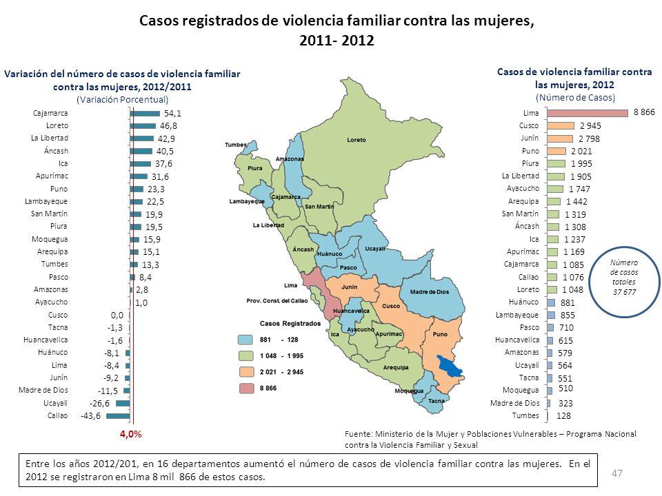 Casos registrados de violencia familiar contra las mujeres, 2011- 2012 4,0% Variación del número de casos de violencia familiar contra las mujeres, 20