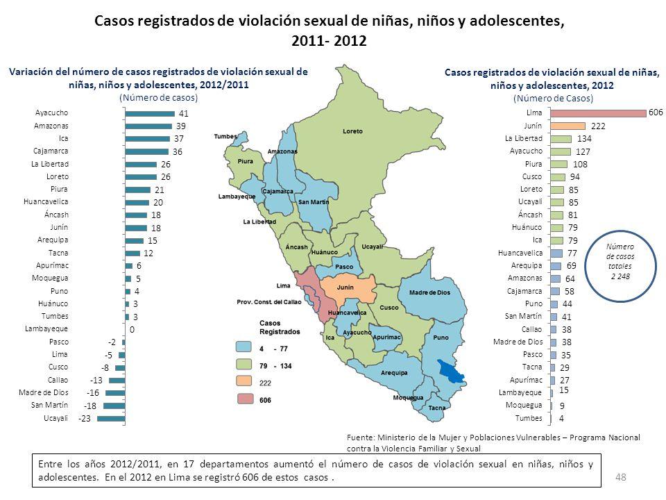 Casos registrados de violación sexual de niñas, niños y adolescentes, 2011- 2012 Variación del número de casos registrados de violación sexual de niña