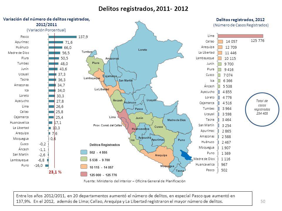 Delitos registrados, 2011- 2012 23,1 % Variación del número de delitos registrados, 2012/2011 (Variación Porcentual) Delitos registrados, 2012 (Número