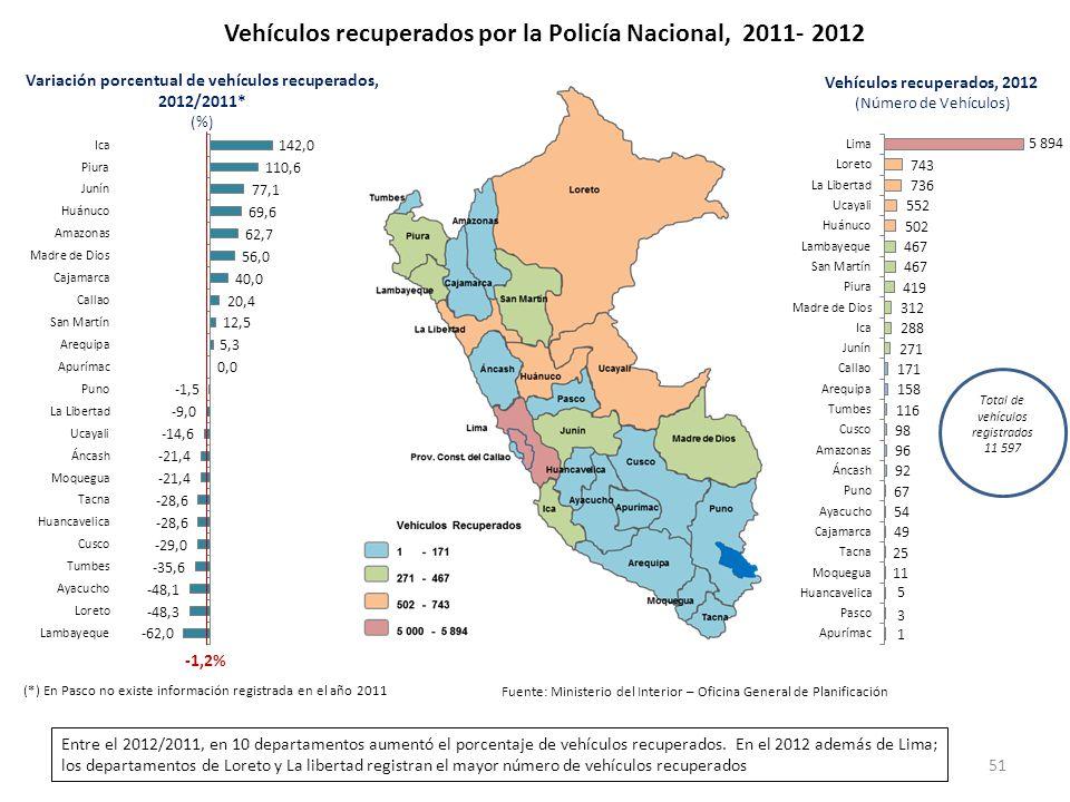 Vehículos recuperados por la Policía Nacional, 2011- 2012 -1,2% Variación porcentual de vehículos recuperados, 2012/2011* (%) Vehículos recuperados, 2