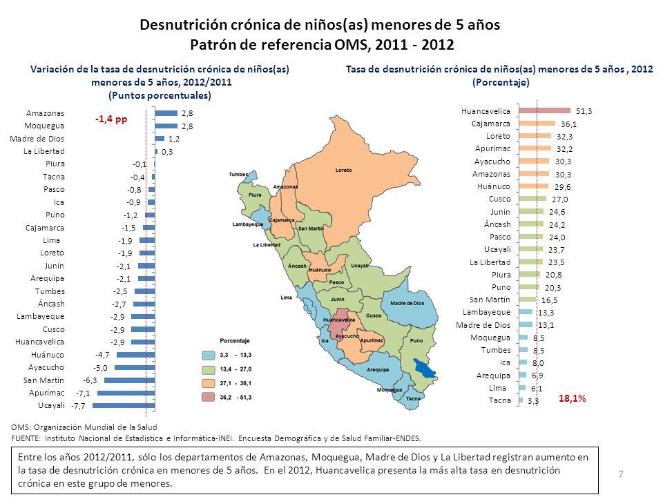 Desnutrición crónica de niños(as) menores de 5 años Patrón de referencia OMS, 2011 - 2012 7 Tasa de desnutrición crónica de niños(as) menores de 5 año