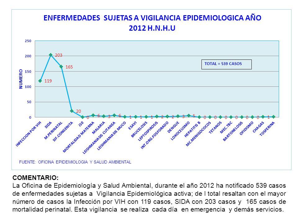 FUENTE: OFICINA EPIDEMIOLOGIA Y SALUD AMBIENTAL COMENTARIO: La Oficina de Epidemiología y Salud Ambiental, durante el año 2012 ha notificado 539 casos