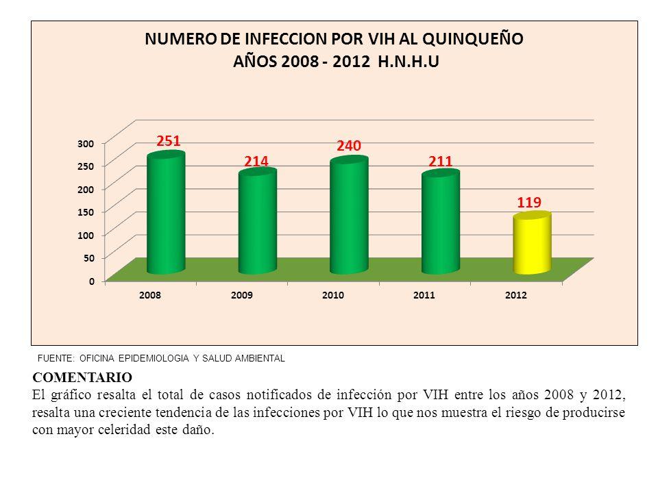 COMENTARIO El gráfico resalta el total de casos notificados de infección por VIH entre los años 2008 y 2012, resalta una creciente tendencia de las in