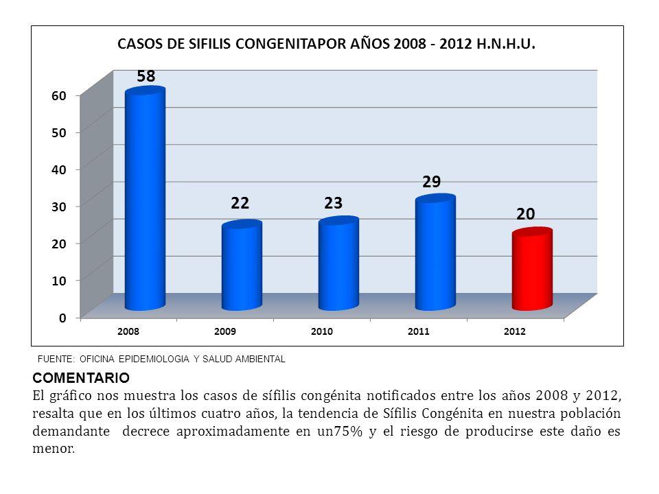 COMENTARIO El gráfico nos muestra los casos de sífilis congénita notificados entre los años 2008 y 2012, resalta que en los últimos cuatro años, la te