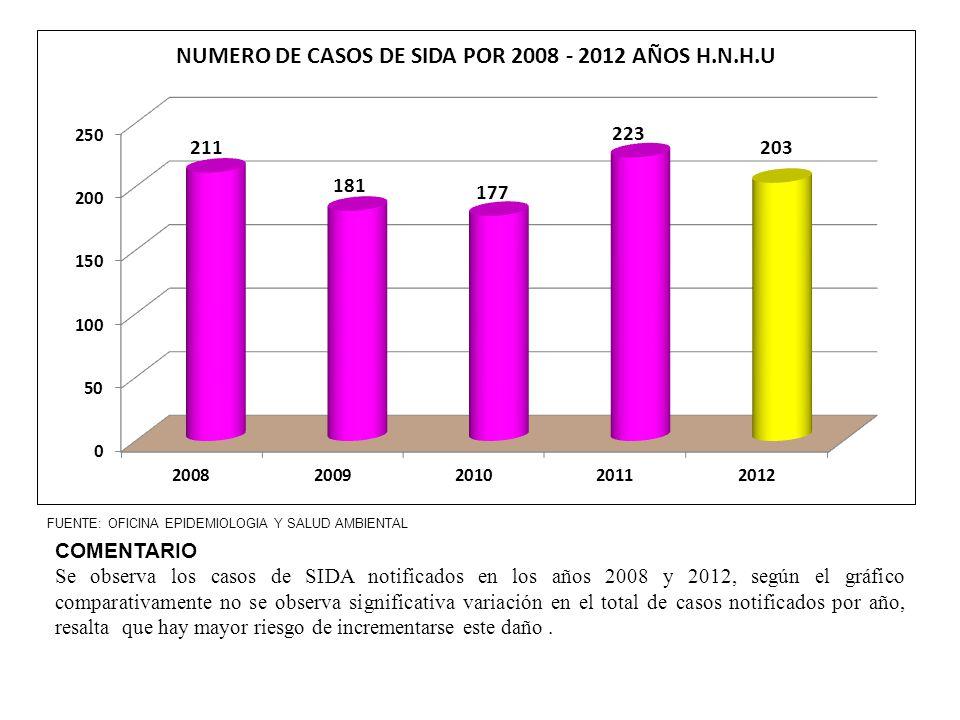 FUENTE: OFICINA EPIDEMIOLOGIA Y SALUD AMBIENTAL COMENTARIO Se observa los casos de SIDA notificados en los años 2008 y 2012, según el gráfico comparat