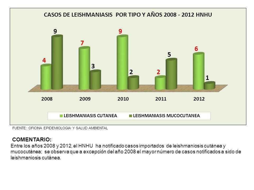 FUENTE: OFICINA EPIDEMIOLOGIA Y SALUD AMBIENTAL COMENTARIO: Entre los años 2008 y 2012, el HNHU ha notificado casos importados de leishmaniosis cutáne