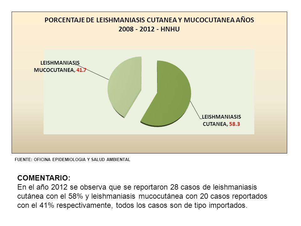 FUENTE: OFICINA EPIDEMIOLOGIA Y SALUD AMBIENTAL COMENTARIO: En el año 2012 se observa que se reportaron 28 casos de leishmaniasis cutánea con el 58% y