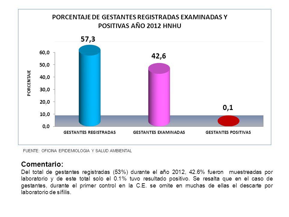 FUENTE: OFICINA EPIDEMIOLOGIA Y SALUD AMBIENTAL Comentario: Del total de gestantes registradas (53%) durante el año 2012, 42.6% fueron muestreadas por