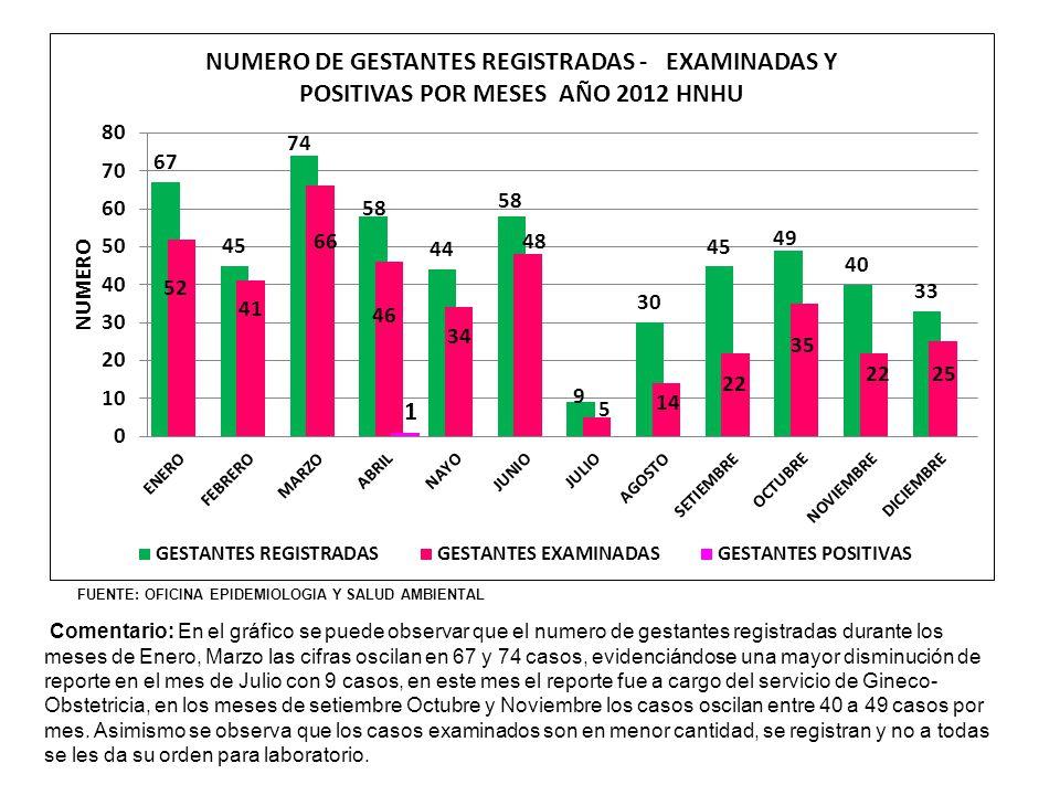 FUENTE: OFICINA EPIDEMIOLOGIA Y SALUD AMBIENTAL Comentario: En el gráfico se puede observar que el numero de gestantes registradas durante los meses d