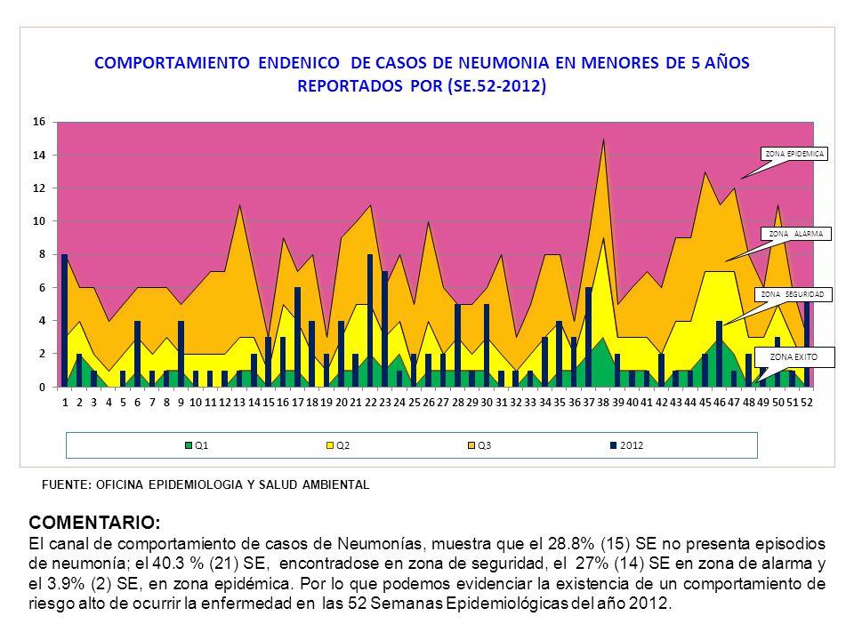 COMENTARIO El gráfico nos muestra los casos de sífilis congénita notificados entre los años 2008 y 2012, resalta que en los últimos cuatro años, la tendencia de Sífilis Congénita en nuestra población demandante decrece aproximadamente en un75% y el riesgo de producirse este daño es menor.