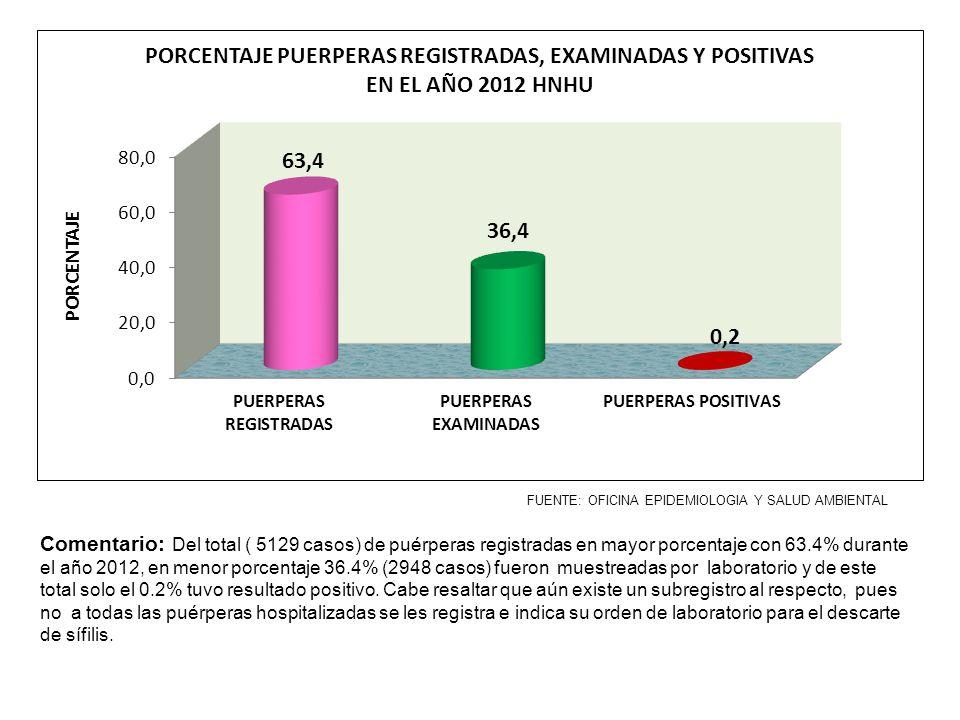 FUENTE: OFICINA EPIDEMIOLOGIA Y SALUD AMBIENTAL Comentario: Del total ( 5129 casos) de puérperas registradas en mayor porcentaje con 63.4% durante el