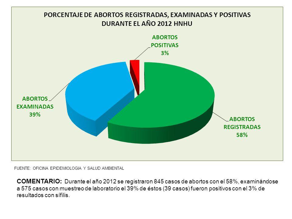 FUENTE: OFICINA EPIDEMIOLOGIA Y SALUD AMBIENTAL COMENTARIO: Durante el año 2012 se registraron 845 casos de abortos con el 58%, examinándose a 575 cas