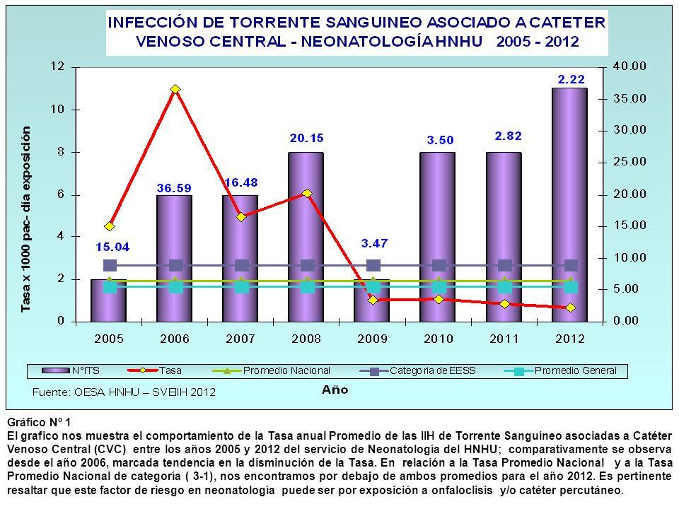 Gráfico Nº 1 El grafico nos muestra el comportamiento de la Tasa anual Promedio de las IIH de Torrente Sanguíneo asociadas a Catéter Venoso Central (C