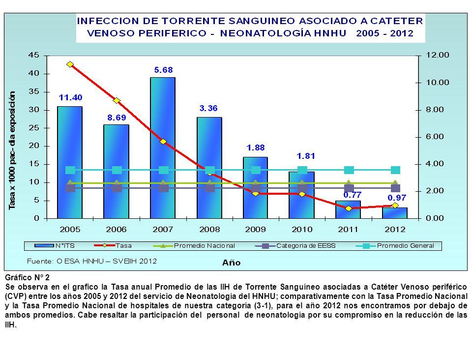 Gráfico Nº 2 Se observa en el grafico la Tasa anual Promedio de las IIH de Torrente Sanguíneo asociadas a Catéter Venoso periférico (CVP) entre los añ