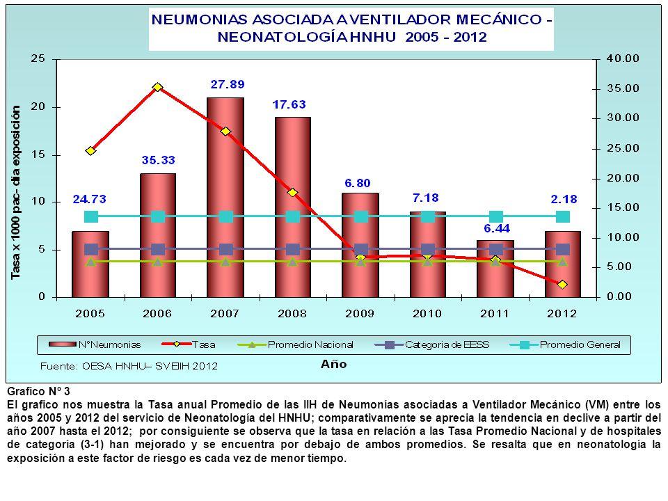 Grafico Nº 3 El grafico nos muestra la Tasa anual Promedio de las IIH de Neumonías asociadas a Ventilador Mecánico (VM) entre los años 2005 y 2012 del