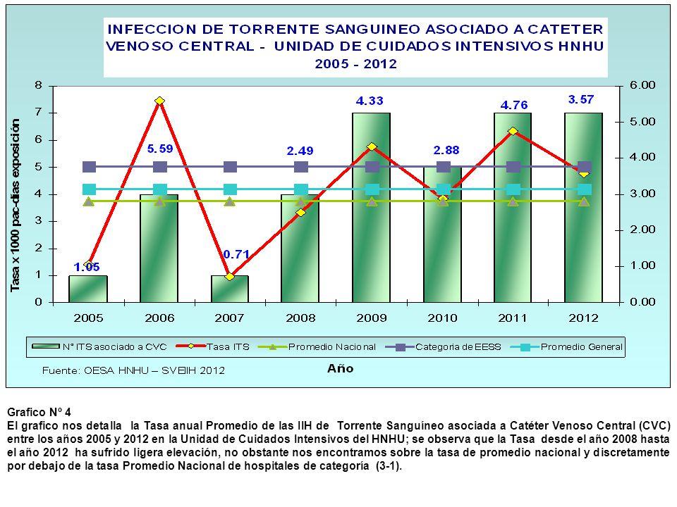 Grafico Nº 4 El grafico nos detalla la Tasa anual Promedio de las IIH de Torrente Sanguíneo asociada a Catéter Venoso Central (CVC) entre los años 200