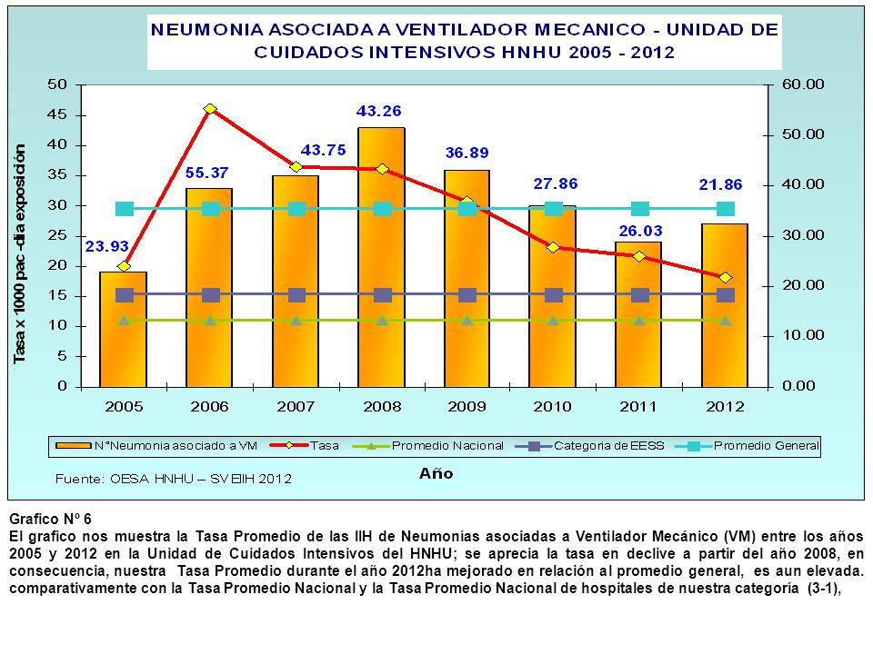 Grafico Nº 6 El grafico nos muestra la Tasa Promedio de las IIH de Neumonías asociadas a Ventilador Mecánico (VM) entre los años 2005 y 2012 en la Uni