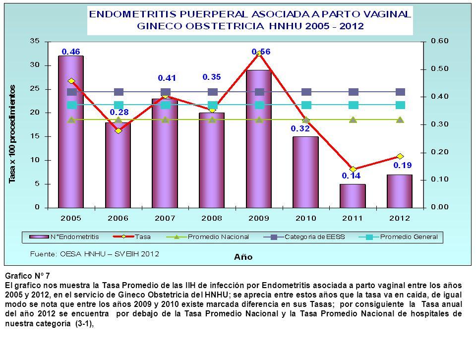 Grafico Nº 7 El grafico nos muestra la Tasa Promedio de las IIH de infección por Endometritis asociada a parto vaginal entre los años 2005 y 2012, en