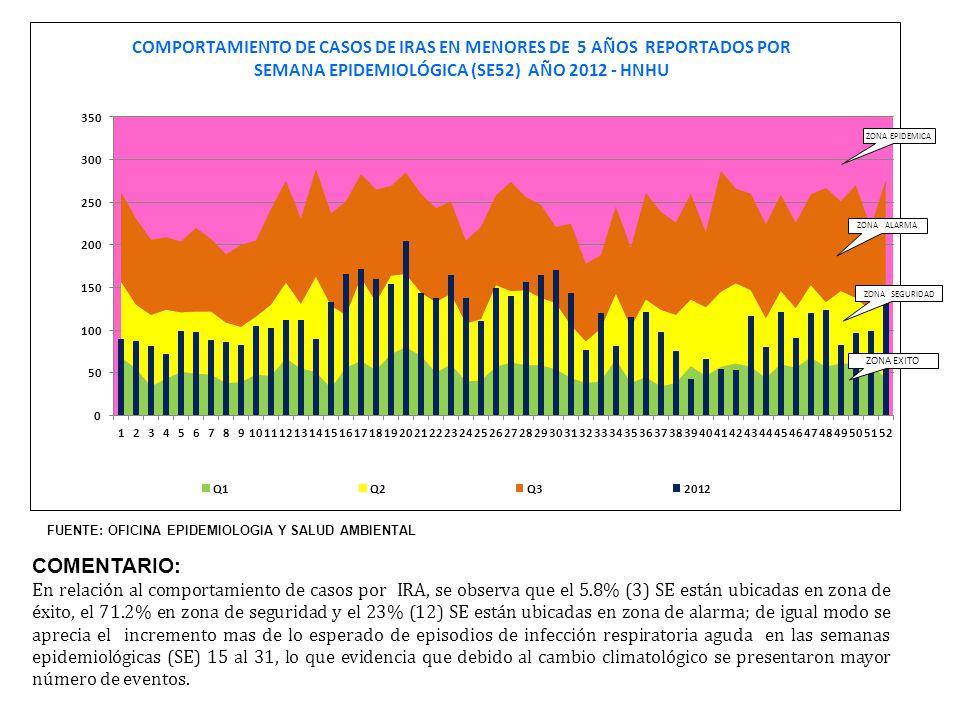 Grafico Nº 12 El gráfico nos muestra la Tasa Promedio de las IIH de Infección de Herida Operatoria (IHO) Asociada a Colecistectomía entre los años 2005 y 2012 en el servicio de Cirugía del HNHU; se observa que entre los años 2011 y 2012 se presentó 1 IIH en cada año, lo que ha elevado discretamente nuestra tasa; el año 2012 nos encontramos discretamente bajo la Tasa Promedio Nacional y sobre la Tasa Promedio Nacional de hospitales de nuestra categoría (3-1).