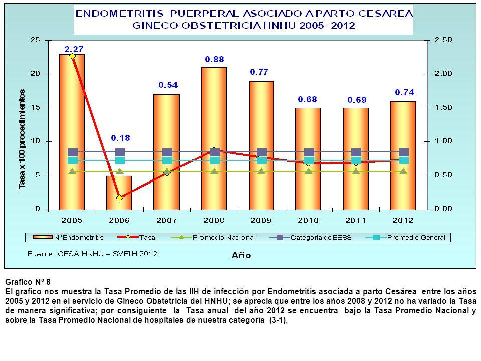 Grafico Nº 8 El grafico nos muestra la Tasa Promedio de las IIH de infección por Endometritis asociada a parto Cesárea entre los años 2005 y 2012 en e