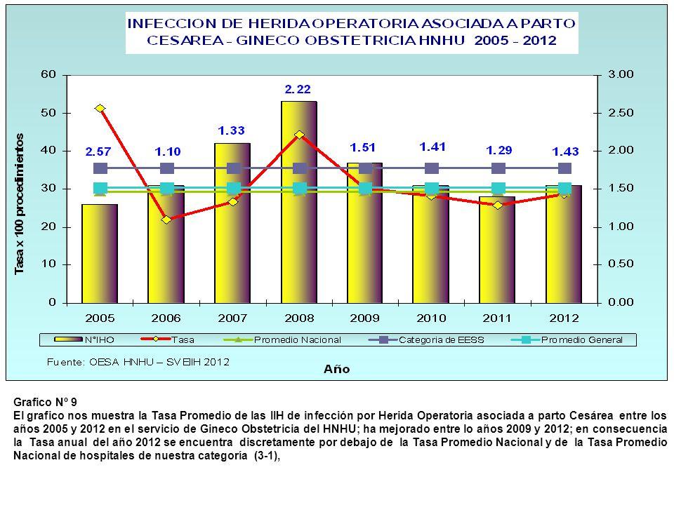 Grafico Nº 9 El grafico nos muestra la Tasa Promedio de las IIH de infección por Herida Operatoria asociada a parto Cesárea entre los años 2005 y 2012
