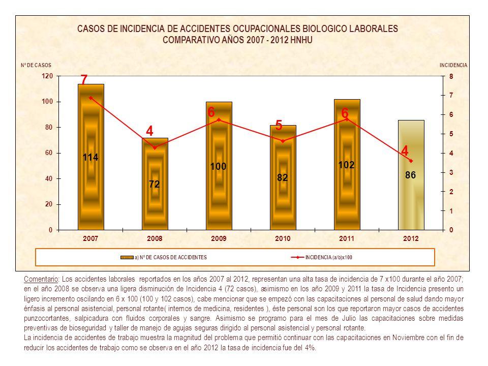 FUENTE: OFICINA DE EPIDEMIOLOGIA Y SALUD AMBIENTAL Comentario: Los accidentes laborales reportados en los años 2007 al 2012, representan una alta tasa