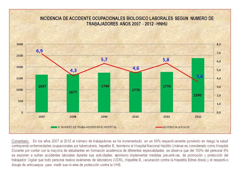 Comentario: En los años 2007 al 2012 el número de trabajadores se ha incrementado en un 69% respectivamente poniendo en riesgo la salud contrayendo en
