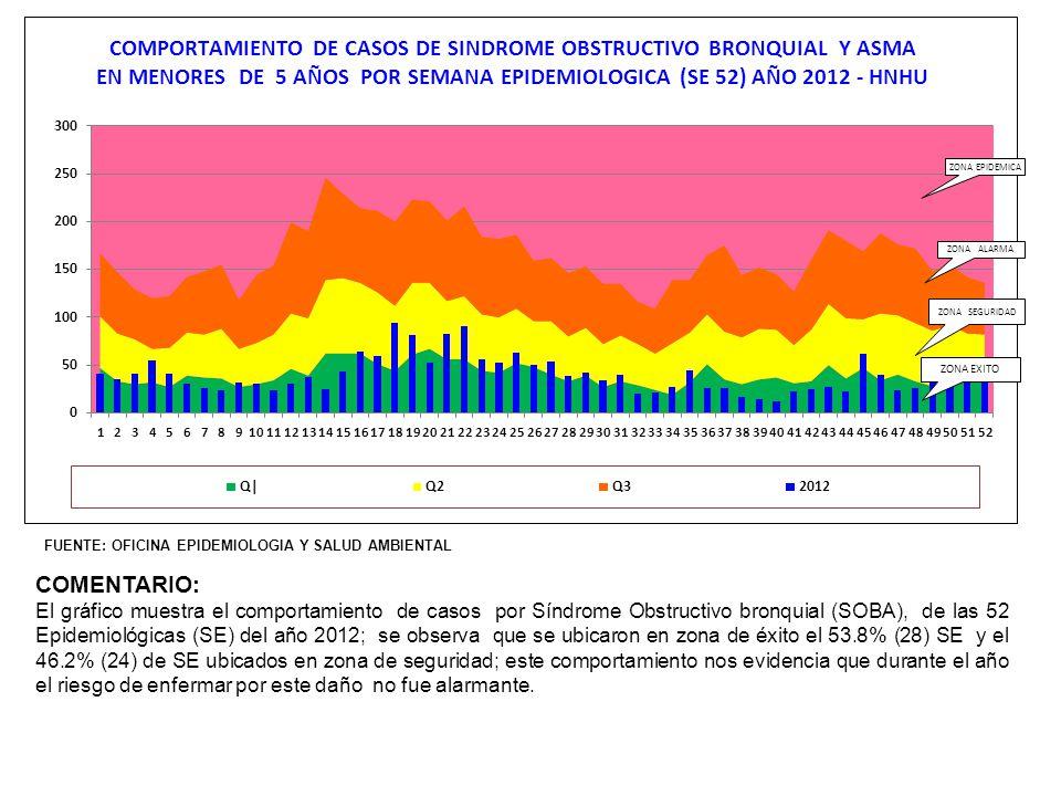 ZONA EXITO ZONA SEGURIDAD ZONA ALARMA ZONA EPIDEMICA FUENTE: OFICINA EPIDEMIOLOGIA Y SALUD AMBIENTAL COMENTARIO: El gráfico muestra el comportamiento de Enfermedad Diarreica Aguda, se observa que el 42.3% (22) SE están ubicadas en zona de éxito, el 57.7% (30) SE en zona segura.