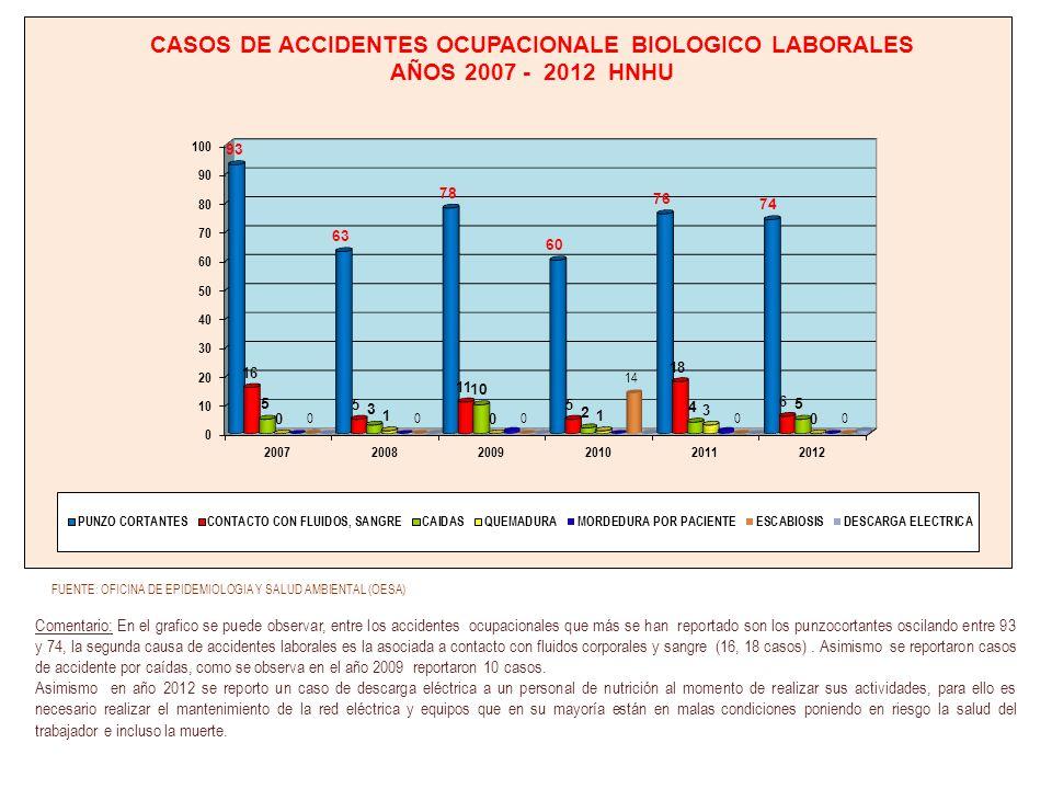 Comentario: En el grafico se puede observar, entre los accidentes ocupacionales que más se han reportado son los punzocortantes oscilando entre 93 y 7