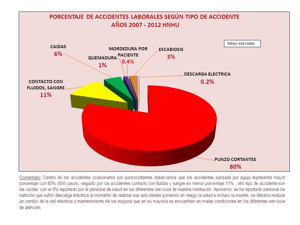 Comentario: Dentro de los accidentes ocasionados por punzocortantes observamos que los accidentes punzada por aguja representa mayor porcentaje con 80