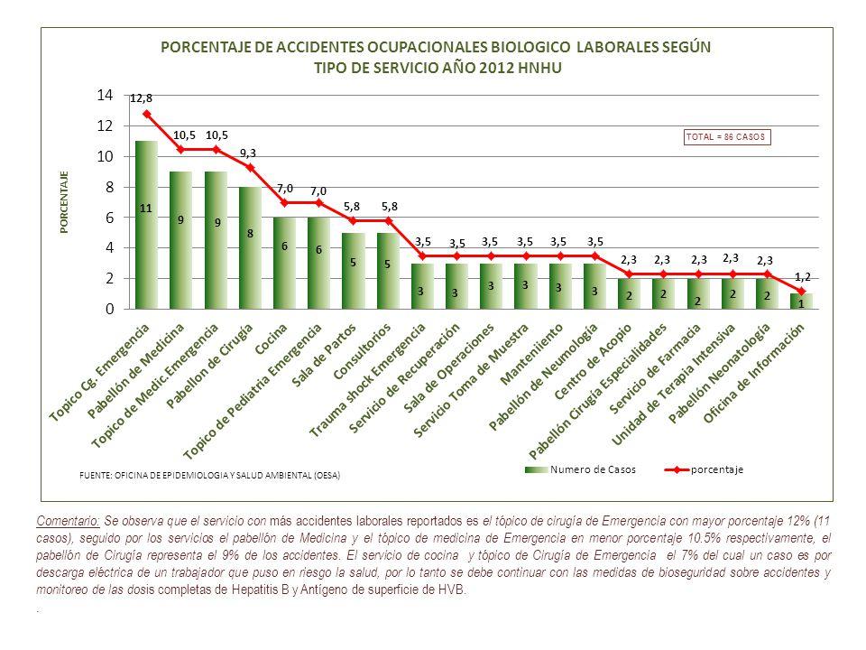 Comentario: Se observa que el servicio con más accidentes laborales reportados es el tópico de cirugía de Emergencia con mayor porcentaje 12% (11 caso